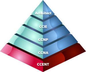 Pyramides des Certificats CCNA R&S de Cisco